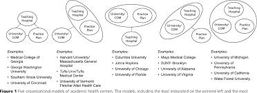 Florida Hospital Organizational Chart Pdf The Evolving Organizational Structure Of Academic