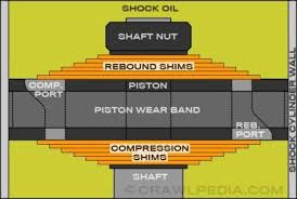 Shock Measurement Chart Off Road Shock Tuning Guide How To Tune And Valve Off Road