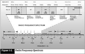Military Frequency Spectrum Chart Chapter 01