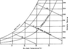 Physcometric Chart Psychrometric Chart An Overview Sciencedirect Topics
