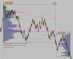 Discotrading Range Volume Profile Nt8