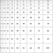 8 Multiplication Chart Multiplication Chart 1 X 1 To 10 X 10 To Scale