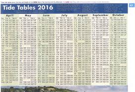 Oregon Coast Tide Chart 2016 Low Tide Time
