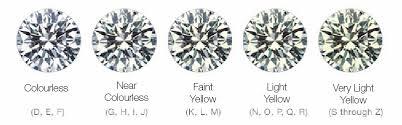 Diamonds Cuts And Clarity Diamond Education Cut Clarity Colour Carat