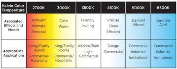 Led Temperature Chart Color Temperature Chart Mood App Led Light Nerd
