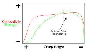 Crimp Basics Paragon Manufacturing Corp
