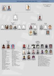 Crime Family Chart Lucchese Crime Family Leadership Chart New York Mafia