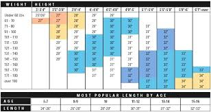 Weight For Your Height And Age Chart Weight Chart For