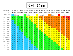 Ideal Height And Weight Chart Unique Body Mass Index Bmi