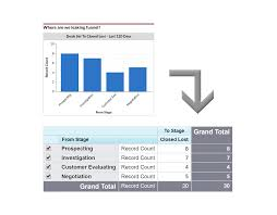 Salesforce Funnel Chart 12 Must Have Salesforce Dashboard Charts With Video And