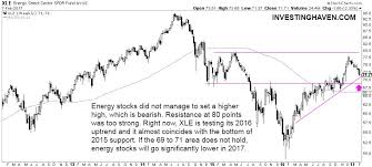 Long Term Stock Charts Free Energy Stock Market Investors Should Be Concerned If This