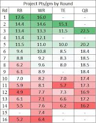 16 Team Snake Draft Order Chart Positional Replacement Value By Draft Round In Fantasy