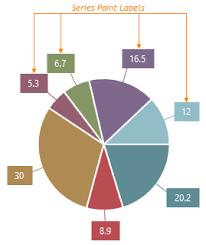 Chart Js Update Labels Visual Elements Devextreme Html5 Javascript Ui Widgets