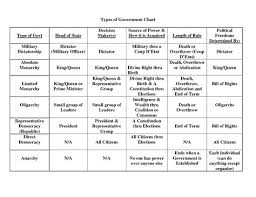 Discussion Forms Of Government 2 3 2014 Mr Tylers