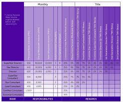 Scentsy Commission Chart 2017 Pin By Lauren Kety On Join My Scentsy Team Scentsy Join