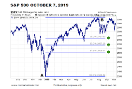 S P 500 Index Fibonacci Retracement Levels To Watch Into