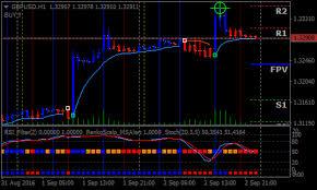 Scalping Forex Renko Chart Strategy Forex Mt4 Indicators