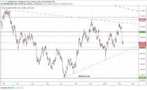 New Zealand Dollar Weekly Technical Forecast Nzdusd Forms A