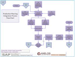 Sap Sales Order Process Flow Chart Sap Core Modules Process Flow Charts Fi Sd Pp Mm Sap Mm