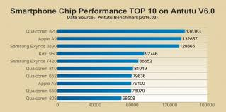 Snapdragon Processor Chart Antutu Benchmark Releases Latest Chipset Rankings