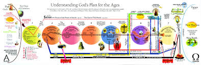 Tim Lahaye Bible Prophecy Chart The 5 Best Books Of Bible Charts Web Truth