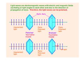 Polarization Of Light Physics Ppt Physics Class 12th Optics Powerpoint Slides