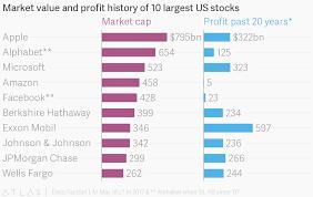 Market Value And Profit History Of 10 Largest Us Stocks