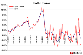 Perth Median House Price Chart February 2013 Ljgrealestate