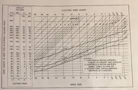 20 Gauge Size Chart Solved Question 8 Using The Electrical Wiring Size Chart