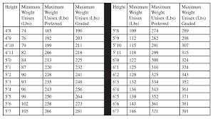 Transamerica Life Insurance Height Weight Chart Best