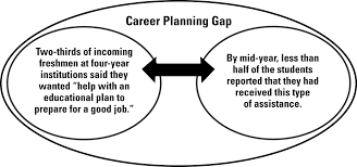retention strategies archives ruffalo noel levitz blog higher an illustration showing that although a large percentage of students are looking for career planning assistance