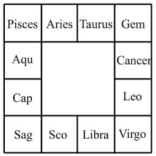 What Is Horoscope Kundli
