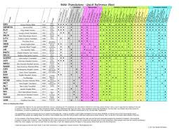 Most Accurate Bible Translation Chart Bible Translation Comparison Fiforms Net