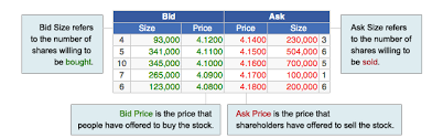 Understanding Stock Charts Col Financial Philippines