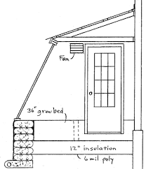 green house plans. Attached Greenhouse Green House Plans S