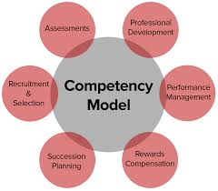 Competencies Meaning Competency Model Learning And Organizational Development
