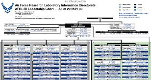 Us Air Force Pay Chart 2009 Air Force Research Laboratory Information Directorate
