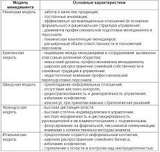 Европейская модель менеджмента Основные характеристики европейских моделей менеджмента