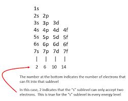 Electron Configuration Of Every Element W Free Video Guide
