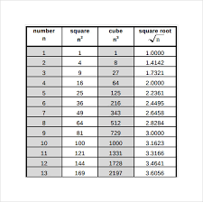 Sample Square Root Chart 7 Free Documents In Pdf