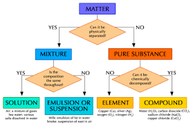 Flow Chart Of Classifying Matter Mixtures Of Elements And Compounds Atoms Siyavula
