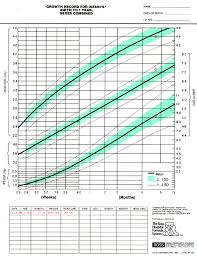 Preemie Growth Chart Medcalc Interactive Growth Chart 10 Month Chart Preemie