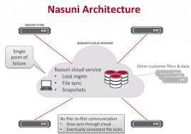 The Perils Of Cloud Based File Locking Panzura