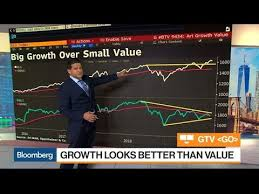 Battle Of The Charts Bloomberg Three Must See Charts About Possible Fed Rate Cut Growth Versus Value Stocks