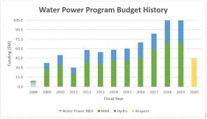 Water Power Technologies Office Budget Department Of Energy