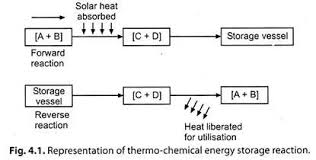 essay solar energy storage system energy management representation of thermo chemical energy storage reaction