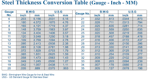 Steel Thickness Conversion Table Gauge Inch Mm In 2019