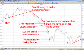 Some Lessons Learned From The Tesco Value Trap Tesco Plc