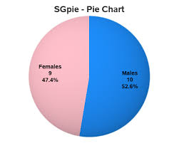 Converting From Gchart To Sgpie Simple Pie Chart