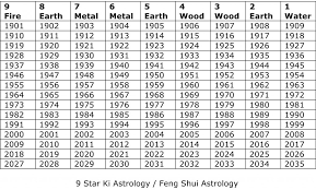 Microsoft Word 9 Star Ki Calendar Docx Feng Shui Feng
